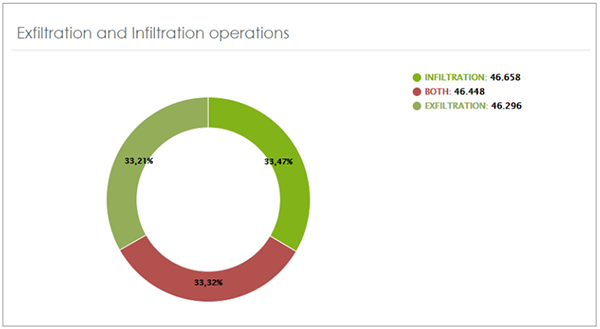Operations with files at risk of exfiltration and infiltration